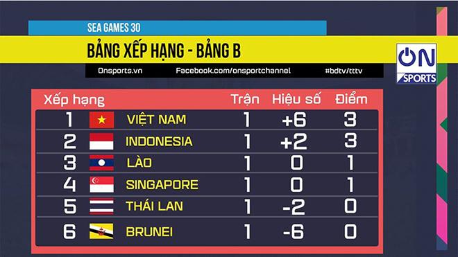 Lịch thi đấu bóng đá SEA Games 30 2019: U22 Việt Nam chờ đấu với U22 Lào