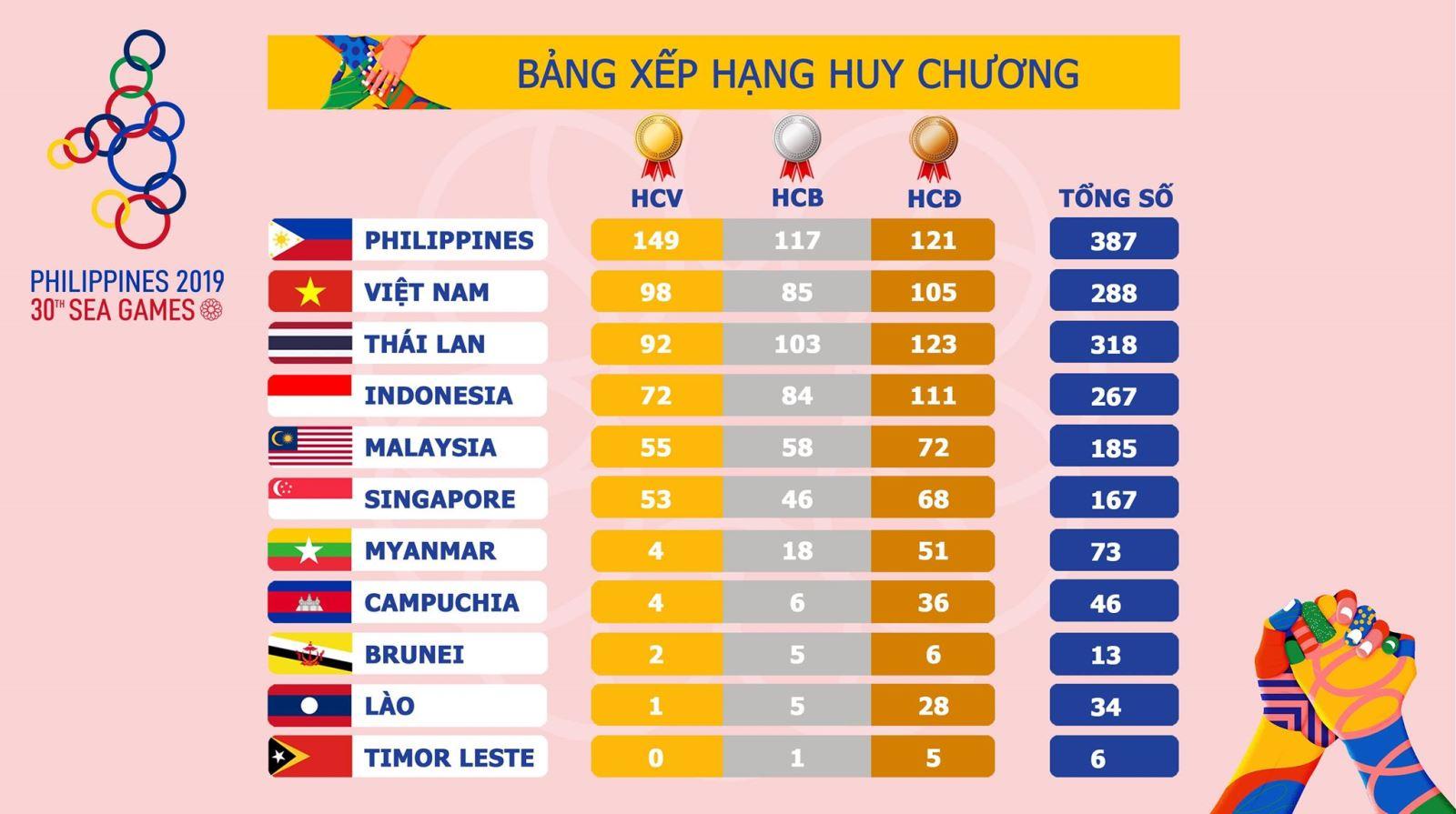 danh sách vận động viên Việt Nam giành huy chương SEA Games 30, huy chương vàng, bảng tổng sắp huy chương Seagame 30, bảng xếp hạng huy chương Seagame 30, HCV, HCB, HCĐ
