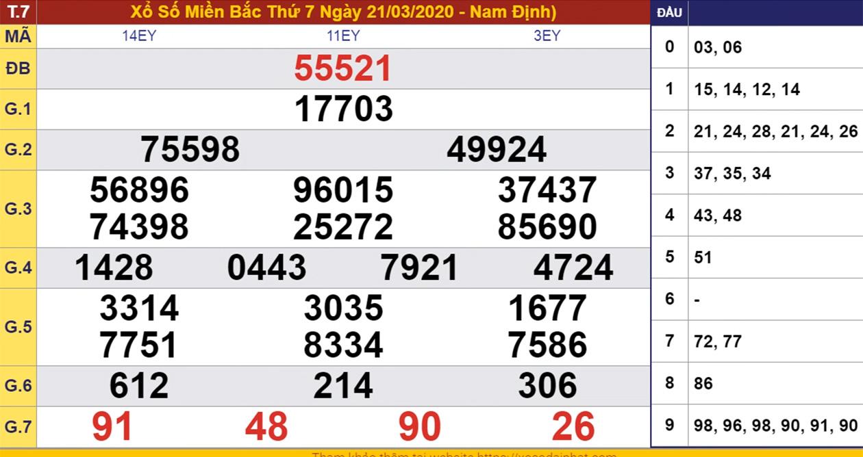 Kết Quả Xổ Số Hom Nay Miền Trung Xsmt 21 3 2020 đa Nẵng Quảng Ngai đắk Nong Ttvh Online