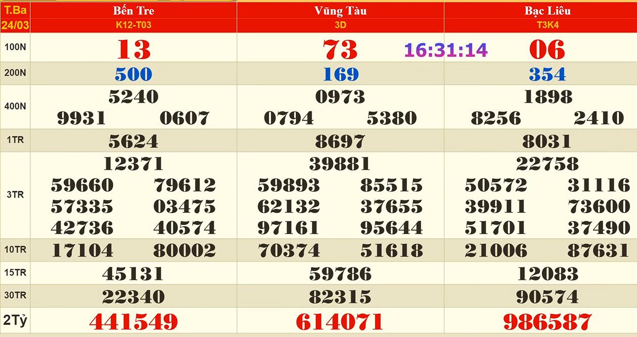 xổ số hôm nay, XSMN, XSMN thứ 3, XSMN 24/3, xổ số miền Nam, kết quả xổ số, xổ số kiến thiết, KQXS, SXMN, xổ số Bến Tre, XSBT, xổ số Vũng Tàu, XSVT, xổ số Bạc Liêu, XSBL