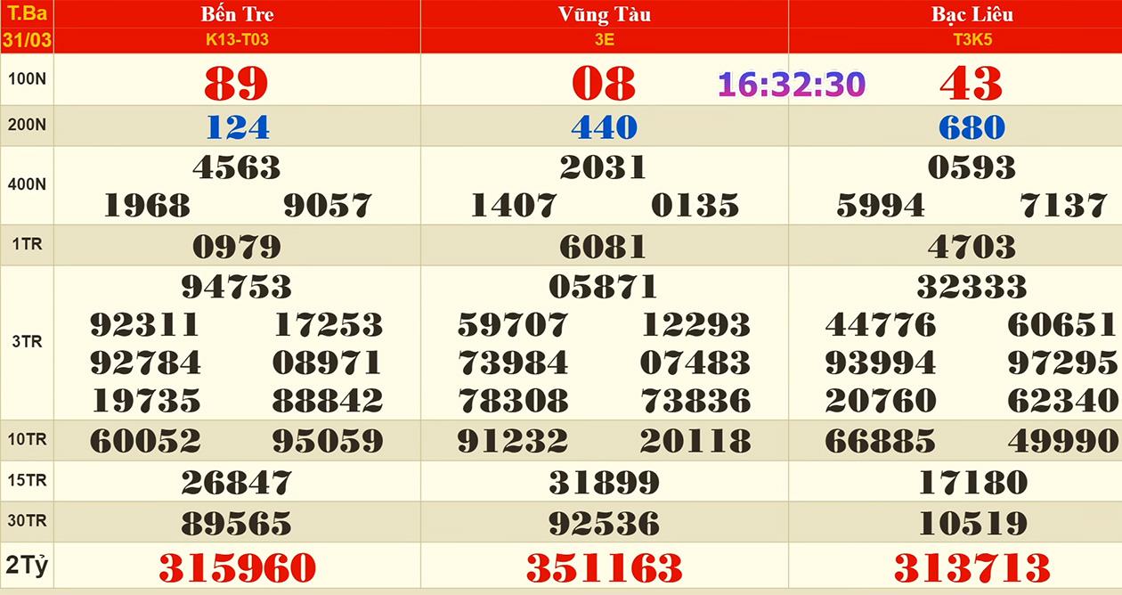 xổ số hôm nay, xs hom nay, xo so hom nay, xổ số miền Nam, kết quả xổ số miền Nam, xổ số ngày 31 tháng 3, KQXS, XSMN, SXMN, xổ số Bến Tre, xổ số Vũng Tàu, xổ số Bạc Liêu
