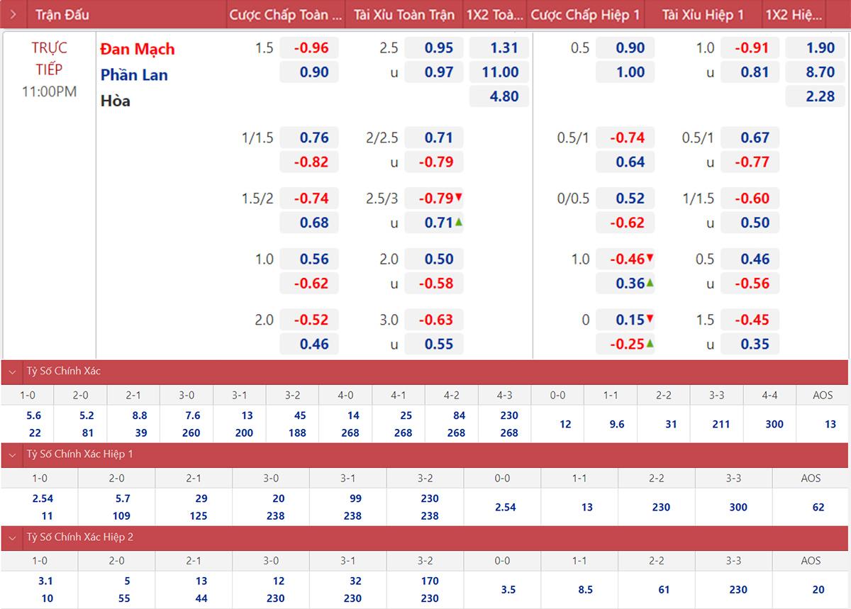 Kèo Đan Mạch vs Phần Lan. Kèo nhà cái EURO 2021. Kèo Đan Mạch đấu với Phần Lan. Soi kèo bóng đá Bỉ vs Nga. VTV6, VTV3 trực tiếp bóng đá EURO 2021.