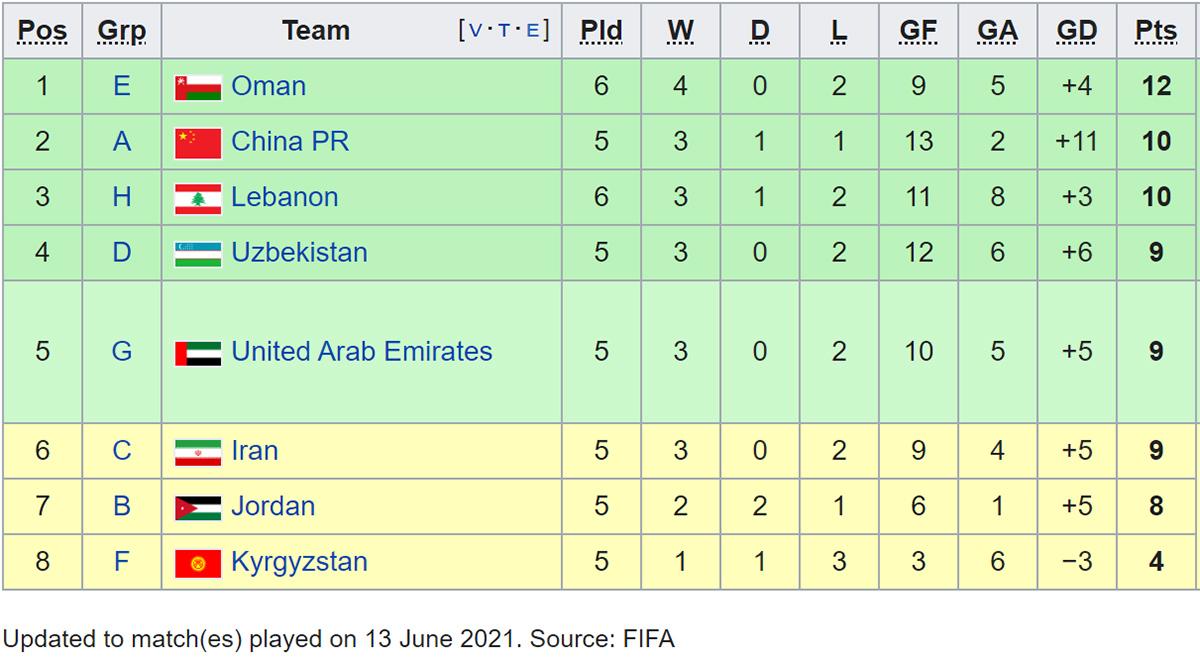 Bảng xếp hạng các đội nhì bảng vòng loại World Cup 2022 sau trận Hàn Quốc vs Lebanon. Bảng xếp hạng bảng G vòng loại World Cup 2022. BXH bóng đá Việt Nam.