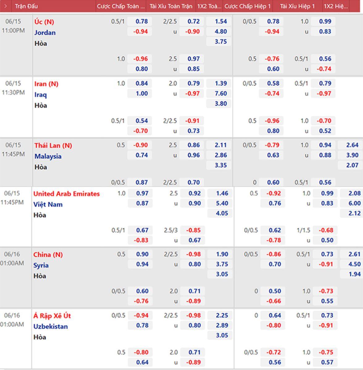 Kèo nhà cáiViệt Nam vs UAE. Tỷ lệ kèo VN vs UAE. Soi kèoViệt Nam vs UAE. Kèo bóng đá vòng loại World Cup 2022. VTV6, VTV5 trực tiếp bóng đá hôm nay.
