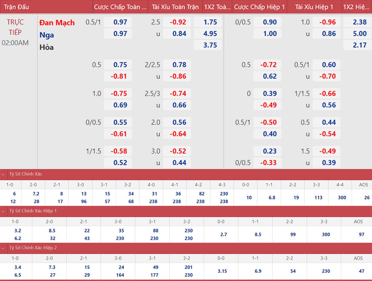 Kèo nhà cái. Soi kèo Nga vs Đan Mạch. Kèo bóng đá Đan Mạch vs Nga. Tỷ lệ kèo nhà cái EURO 2021. VTV6 VTV3 trực tiếp bóng đá hôm nay. Xem bóng đá trực tuyến.