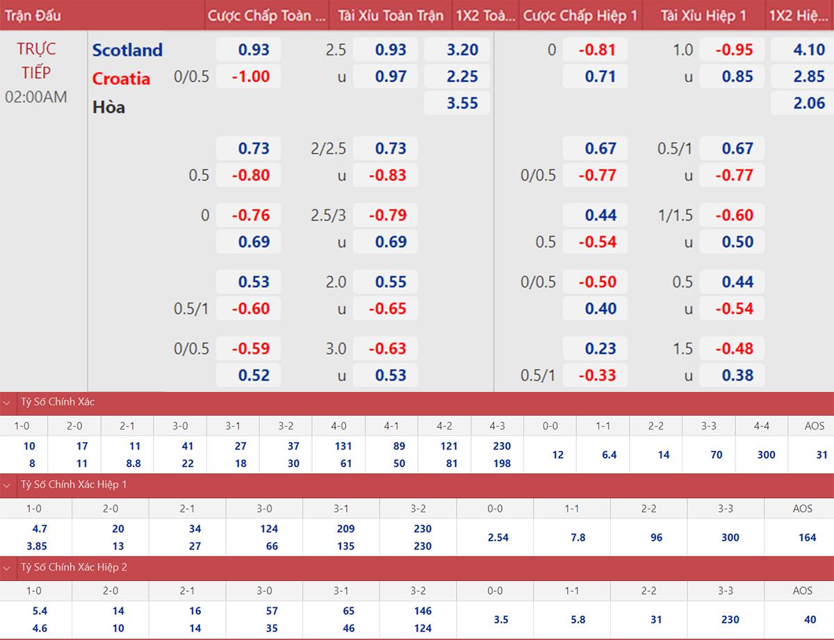 keo nha cai, keo bong da, kèo nhà cái, soi kèo Scotland vs Croatia, kèo bóng đá Croatia vs Scotland, VTV6, VTV3, trực tiếp bóng đá hôm nay, ty le keo, tỷ lệ kèo, EURO 2021