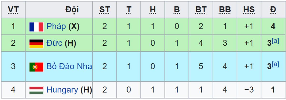keo nha cai, keo bong da, soi kèo Đức vs Hungary, nhận định Đức vs Hungary, kèo EURO 2021, tỷ lệ kèo nhà cái, ty le keo, VTV3, VTV6, trực tiếp bóng đá hôm nay