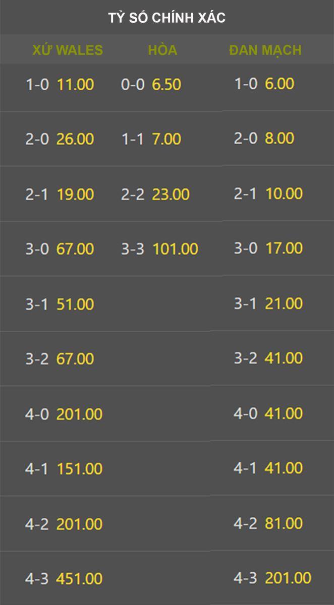 keo nha cai, keo bong da, tỷ lệ kèo nhà cái, soi kèo Xứ Wales vs Đan Mạch, nhận định Đan Mạch vs Wales, VTV3, VTV6, trực tiếp bóng đá hôm nay, kèo EURO 2021, ty le keo