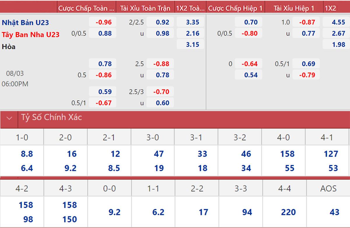 Tỷ lệ kèo nhà cái bóng đá nữ Olympic 2021 vòng bán kết: NữMỹ vs nữ Canada, nữ Thụy Điển vs nữ Úc. Tỷ lệ kèo bóng đá nam Olympic:U23 Mexico vs U23 Brazil,U23 Nhật Bản vs U23 Tây Ban Nha.