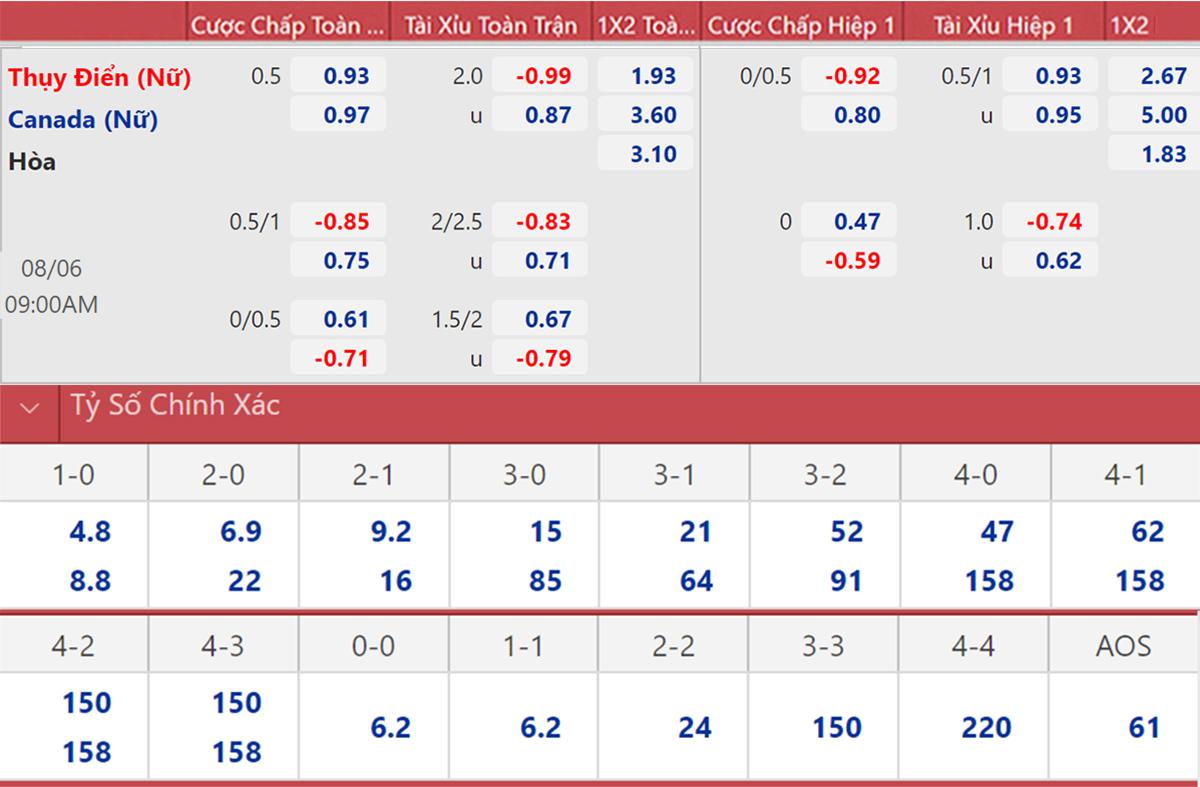 Soi kèo nhà cái, nhận định bóng đá nữ Thụy Điển vs Canada (9h00 ngày 6/8), tranh HCV Olympic 2021. Tỷ lệ kèo nhà cái Olympic. Xem trực tiếp Olympic 2021 trên VTV5, VTV5.