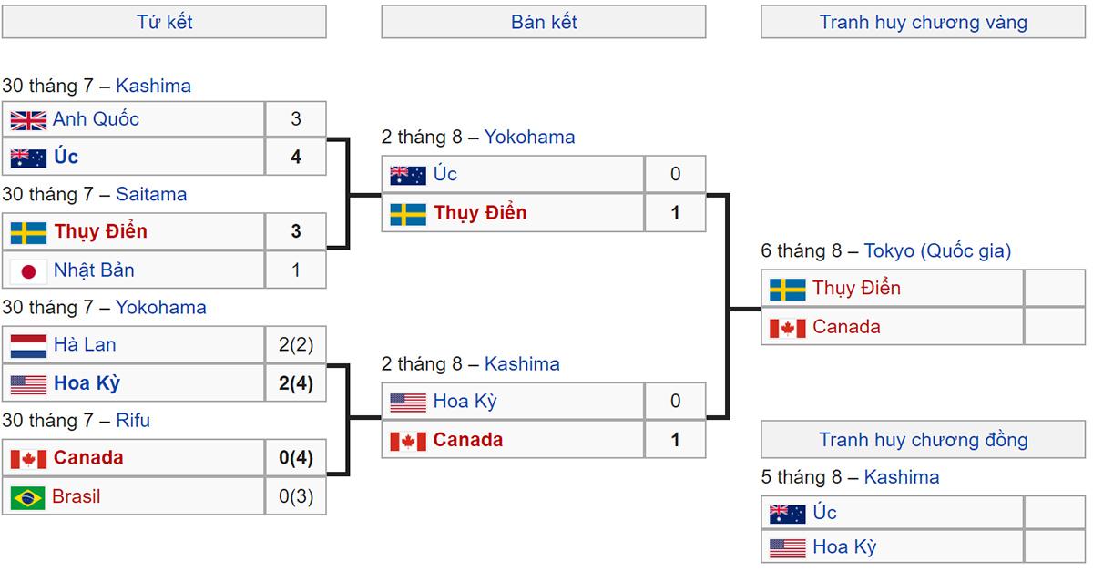 lịch thi đấu bóng đá nữ Olympic 2021, lich bong da Olympic 2021, Nữ Mỹ vs Nữ Úc, Nữ Canada vs Nữ Thụy Điển, VTV5, VTV6, trực tiếp bóng đá, lich thi dau bong da hom nay