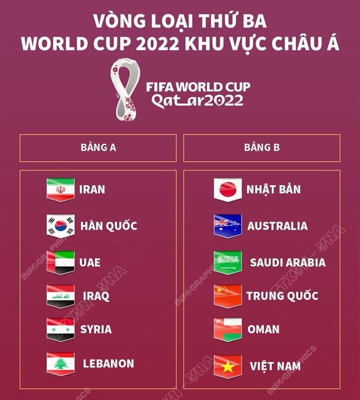 lịch thi đấu vòng loại World Cup, lịch thi đấu vòng loại World Cup 2022 thứ 3 châu Á, lich thi dau bong da, Việt Nam vs Ả rập Xê út, VTV6, VTV5, trực tiếp bóng đá