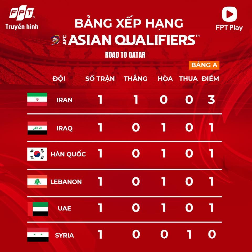 bảng xếp hạng vòng loại World Cup 2022 châu Á, BXH bóng đá Việt Nam, BXHvòng loại World Cup 2022, Bảng xếp hạng bóng đá Việt Nam tại vòng loại World Cup 2022