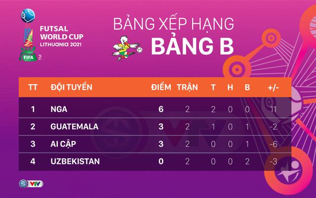 bảng xếp hạng Futsal World Cup 2021, BXH Futsal World Cup 2021, bảng xếp hạng Futsal, BXH Futsal, futsal Việt Nam đi tiếp, futsal Việt Nam qua vòng bảng, BXH đội thứ ba