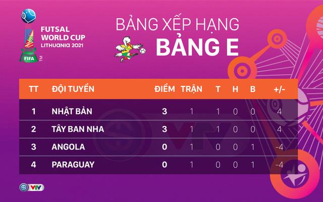 BXH Futsal World Cup 2021, bảng xếp hạng Futsal thế giới 2021, bang xep hang Futsal World Cup 2021, bxh futsal, bảng xếp hạng Việt Nam, futsal Việt Nam, BXH đội xếp thứ 3