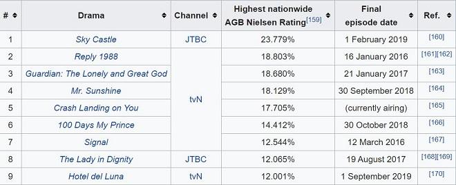 Crash Landing On You, tỷ lệ khán giả tăng vọt, Hạ Cánh Nơi Anh, phá kỷ lục tvN, Crash Landing On You tâp 15, Crash Landing On You tập 16