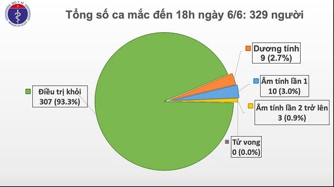 Dịch Covid-19, Việt Nam, cập nhật COVID-19, không có ca lây nhiễm