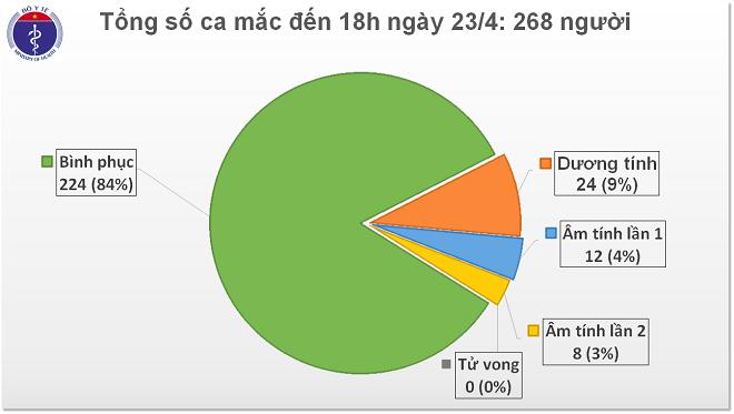 Dịch Covid-19, Việt Nam, Bộ Y tế, 84% ca mắc Covid-19, đã điều trị khỏi