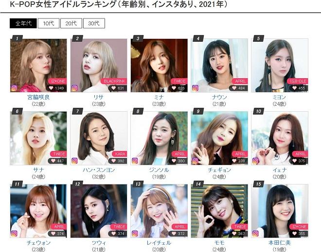 Blackpink, Twice, Kpop, Nhật Bản, IZ*ONE, April, Kara, Blackpink tin tức, Blackpink thành viên