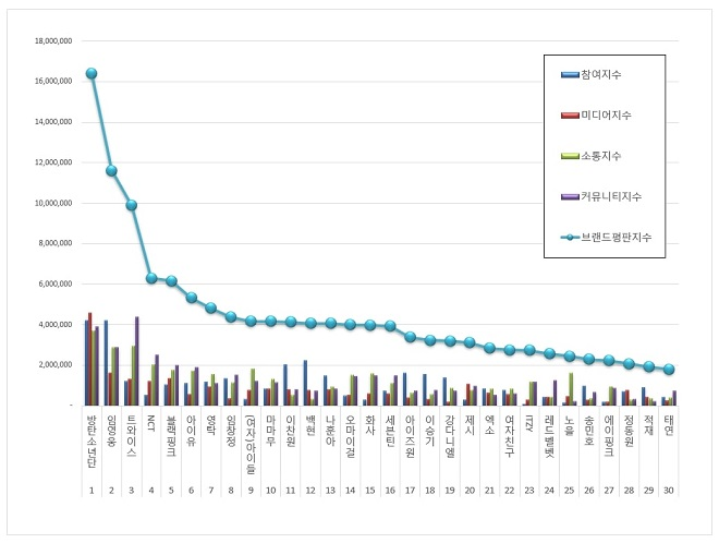 BTS, BTS tin tức, BTS thành viên, Kpop, Twice, Blackpink, NCT, BTS Idol