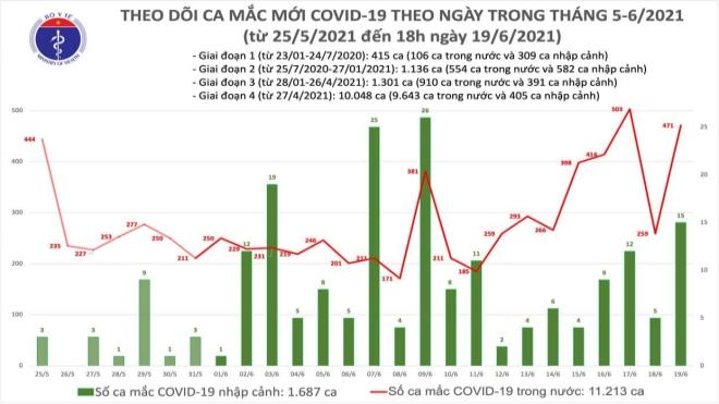 Covid-19, Dịch Covid-19, Tình hình dịch Covid-19, Cập nhật Covid-19, Việt Nam, Bộ Y tế