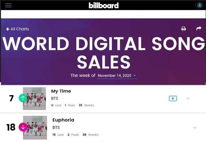 BTS, BTS tin tức, BTS thành viên, Jungkook, Kpop, Billboard