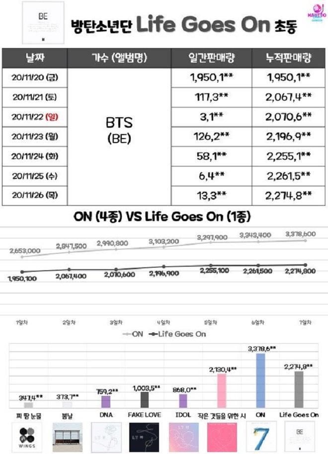 BTS, BTS tin tức, BTS album, Kpop, BTS BE, BTS YouTube, Life Goes On, BTS Idol