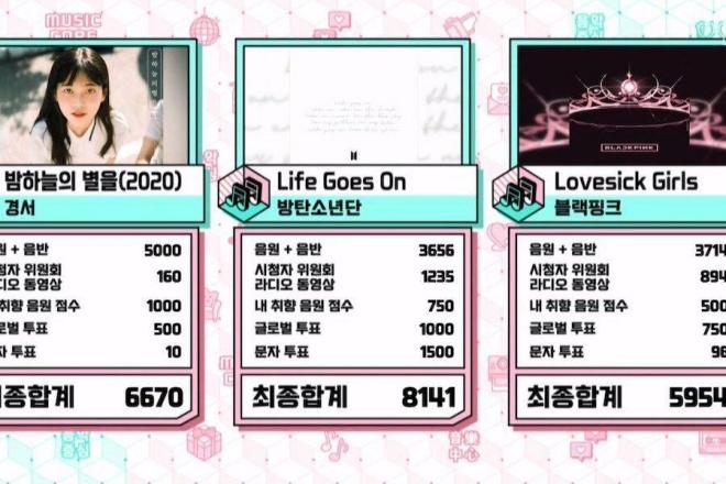 BTS, BTS tin tức, BTS thành viên, BTS bài hát, Show! Music Core, Kpop, Blackpink, Life Goes On, Lovesick Girls