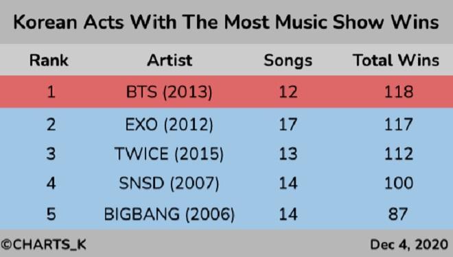 BTS, EXO, BTS tin tức, BTS YouTube, BTS Dynamite, Kpop, Music Bank