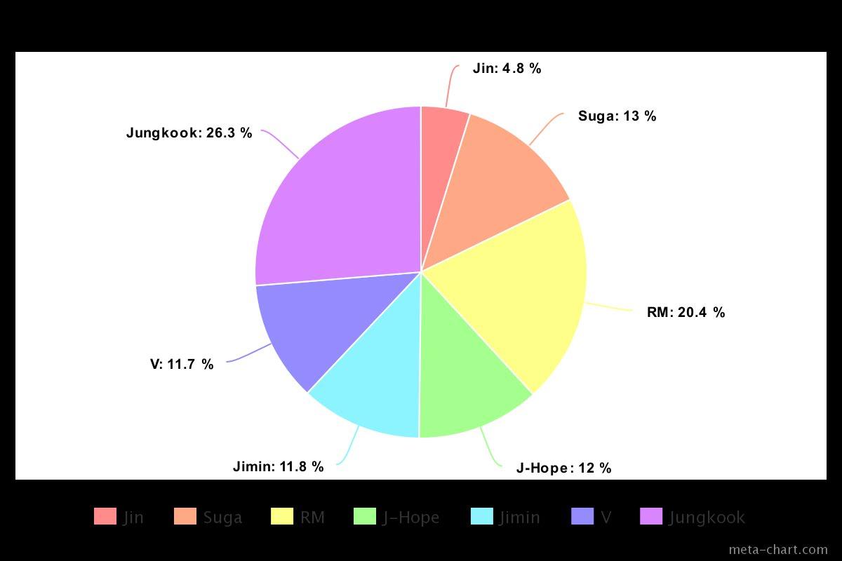 BTS, BTS tin tức, BTS thành viên, Jin, BTS album, BTS bài hát