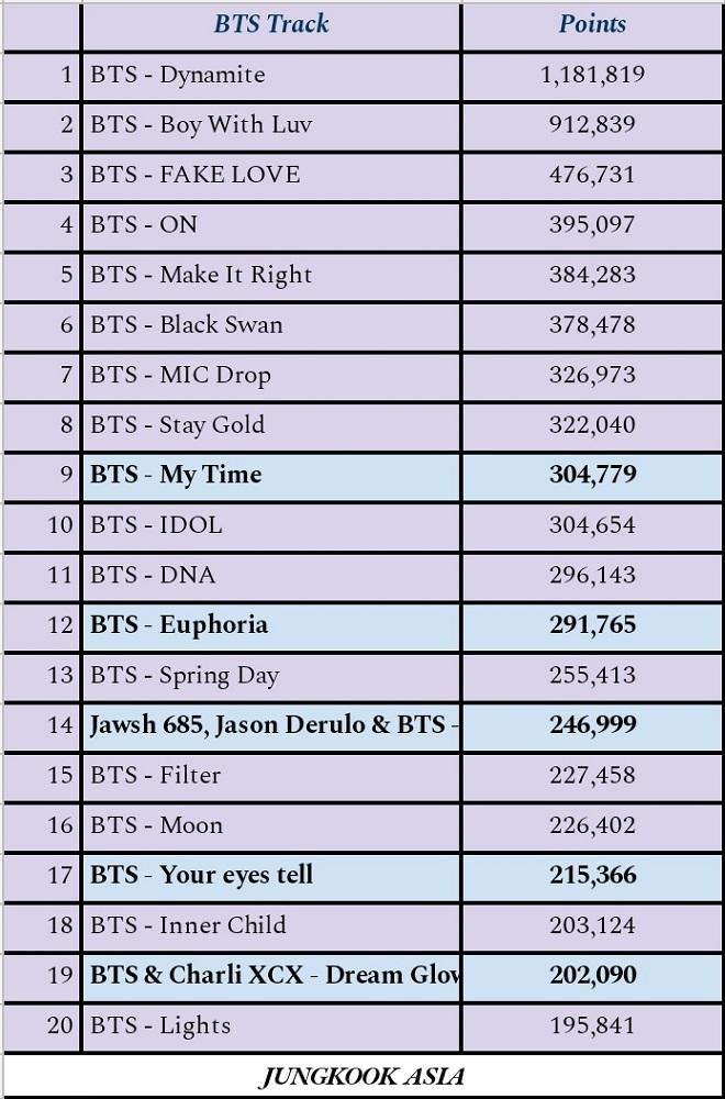 BTS, BTS tin tức, BTS thành viên, Jungkook, BTS YouTube, My Time, Jungkook BTS