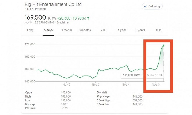 BTS, Big Hit, cổ phiếu, Jungkoo, BTS thành viên, BTS Jungkook, BTS tin tức