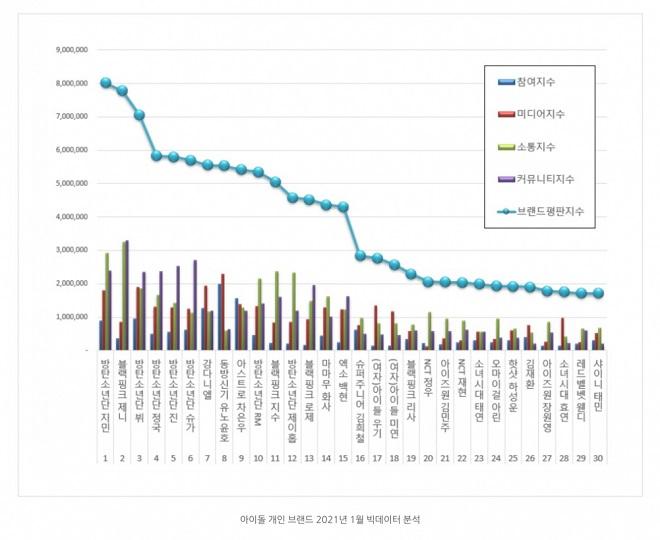 BTS, BTS tin tức, BTS thành viên, BTS Idol, Jimin, Blackpink, Kpop, Jennie, Astro, TVXQ, Kang Daniel
