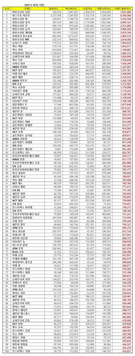 BTS, BTS tin tức, BTS thành viên, Jimin, V, RM, Jungkook, Suga, J-Hope, Jin, Cha Eunwoo, Astro, TVXQ, Kpop