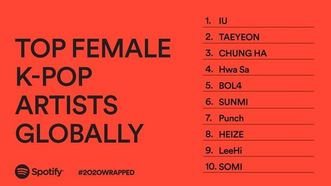 BTS, Blackpink, NCT, EXO, Twice, Red Velvet, Kpop, Spotify, BTS tin tức
