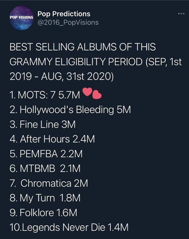 BTS, BTS tin tức, BTS Dynamite, Map Of The Soul: 7, Grammy 2021, The Weeknd, Kpop, Grammy
