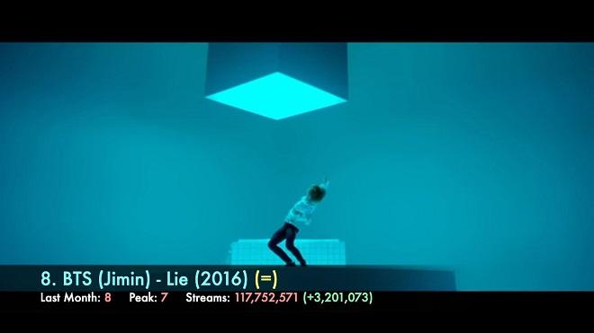 BTS, BTS tin tức, Blackpink, Blackpink tin tức, Jungkook, Jennie, Jimin, Jin, V, PSY, Kpop