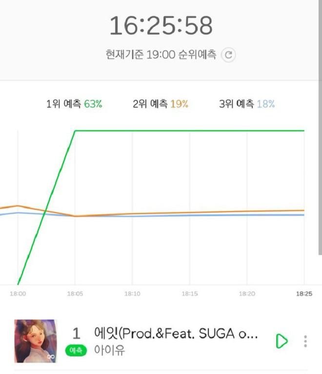IU, Eight, Suga, BTS, phá kỷ lục, bảng xếp hạng, Suga BTS