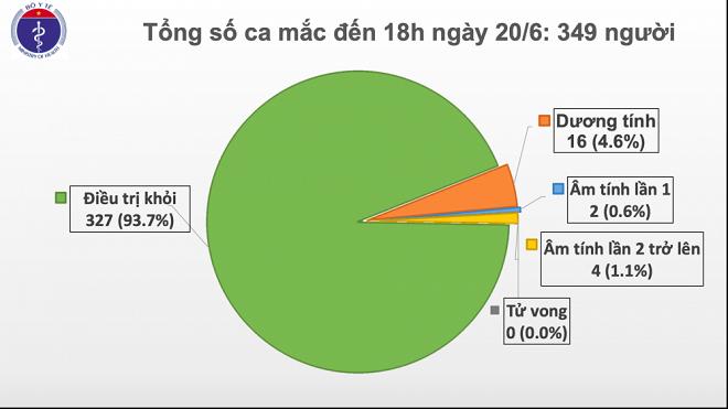 Dịch COVID-19, Việt Nam, không có ca mắc mới, COVID-19