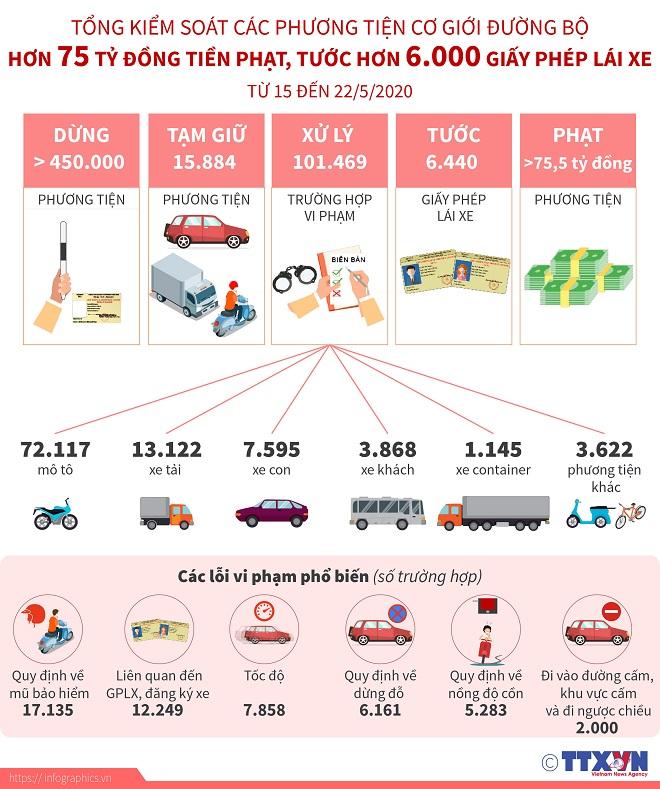 Tổng kiểm soát các phương tiện cơ giới đường bộ: Hơn 75 tỷ đồng tiền phạt, tước hơn 6.000 giấy phép lái xe