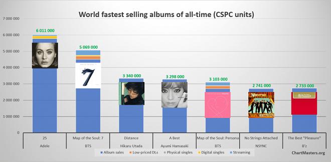 BTS, suýt soát phá kỷ lục thế giới, Map Of The Soul: 7, BTS 2020, Adele