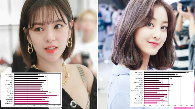 Twice, Cách chia line trong Twice, Nayeon, Jeongyeon, Momo, Jihyo, Sana, Mina, Dahyun, Chaeyoung, Tzuyu