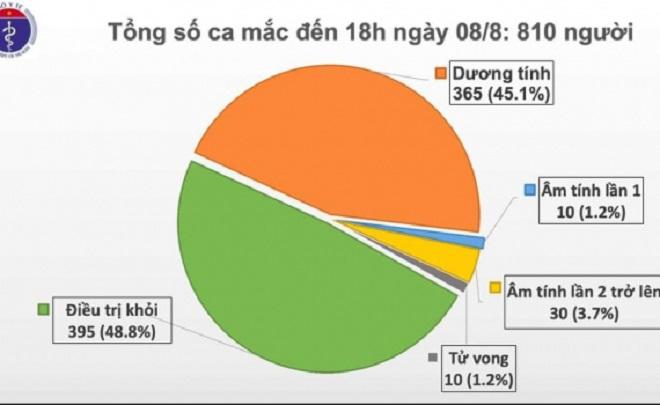 COVID-19, SARS-CoV-2, Đà Nẵng, Dịch COVID-19