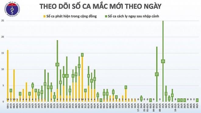 Dịch COVID-19, không có ca lây nhiễm trong cộng đồng, cập nhật COVID-19, Việt Nam, COVID-19