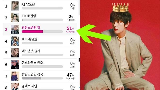 V BTS chính thức là sao Kpop có 'bàn tay vàng Midas' nhờ ARMY