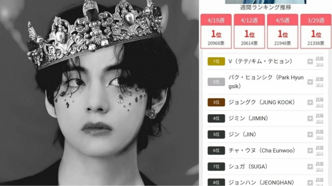 V BTS là thần tượng K-pop nổi tiếng nhất Nhật Bản