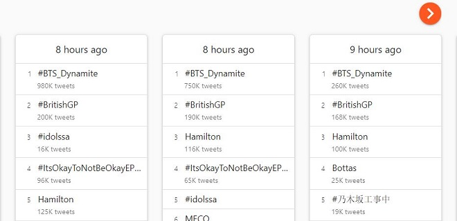 BTS, BTS tin tức, BTS Dynamite, BTS trending, Twitter, Dynamite BTS