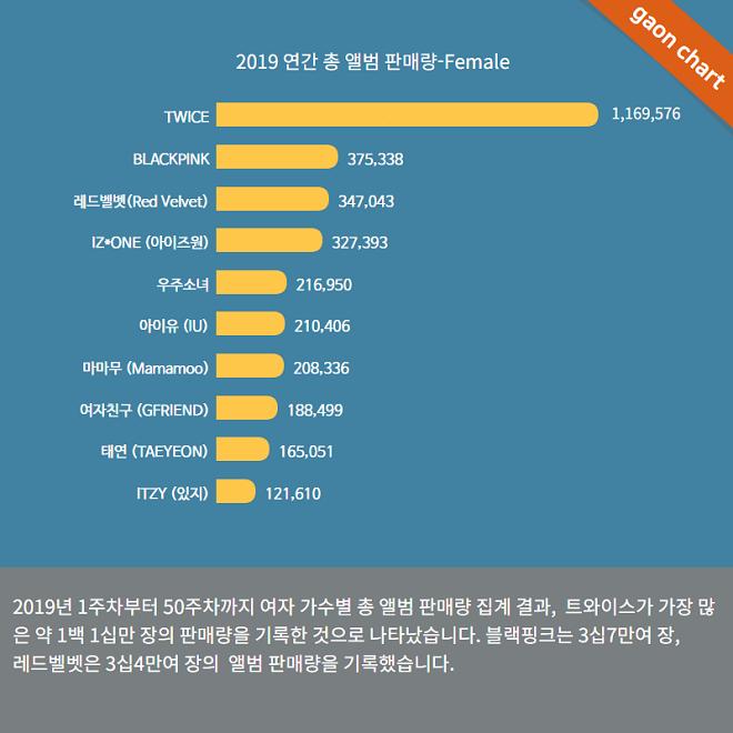 Twice, kết thúc năm 2019 với con số khủng, bỏ xa Blackpink và Red Velvet, Blackpink, Red Velvet, Twice 2019, Twice thành viên, Twice kết năm 2019 Blackpink Red Velvet