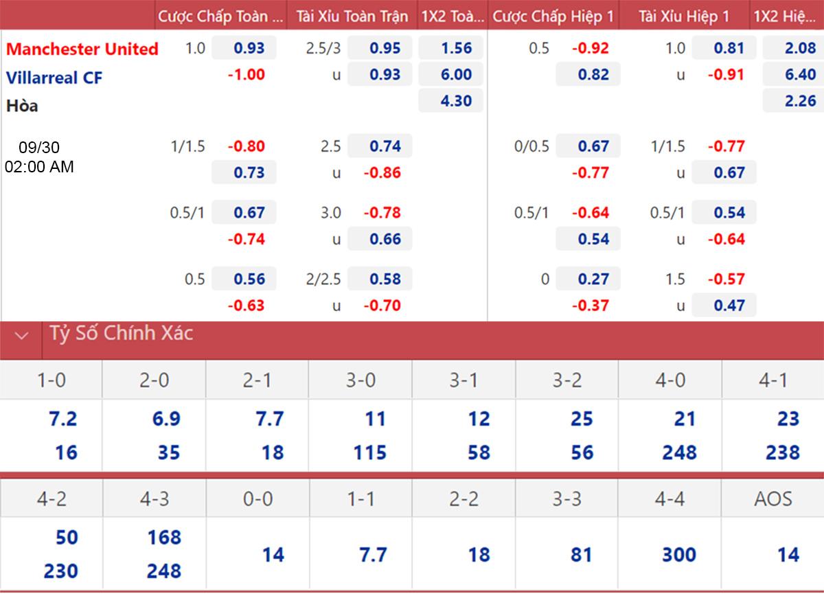 kèo nhà cái, MU vs Villarreal, soi kèo MU vs Villarreal, nhận định bóng đá, MU, Villarreal, keo nha cai, dự đoán bóng đá, Man United, kèo bóng đá, C1, Champions League