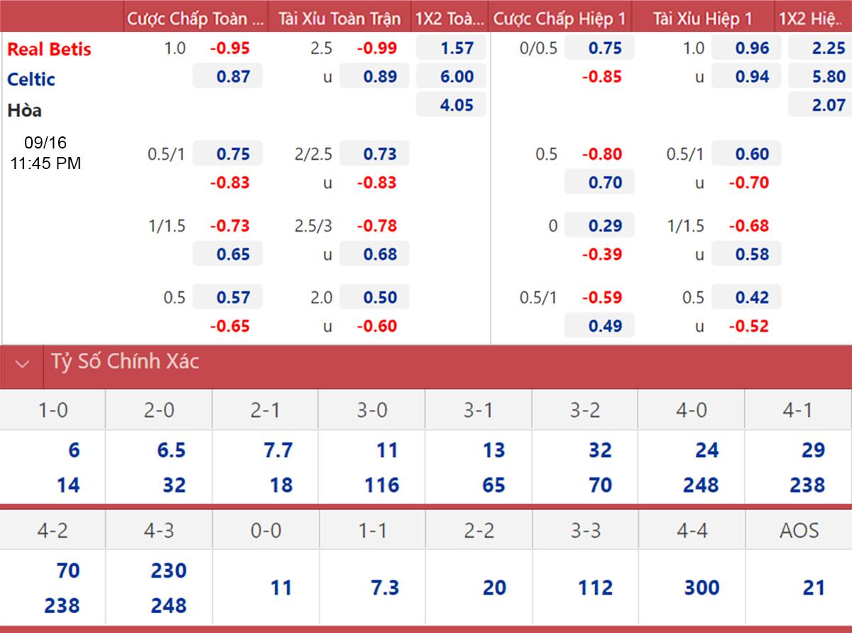 Betis vs Celtic, kèo nhà cái, soi kèo Real Betis vs Celtic, nhận định bóng đá, keo nha cai, nhan dinh bong da, kèo bóng đá, Real Betis, Celtic, tỷ lệ kèo, cúp C2, C2